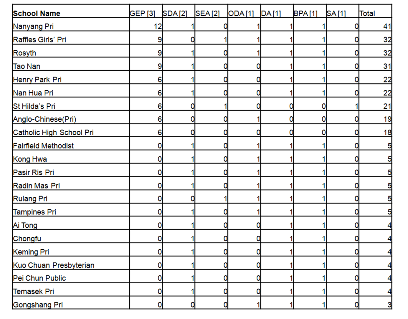 List of 'Top' Primary Schools (2012) based on GEP classes
